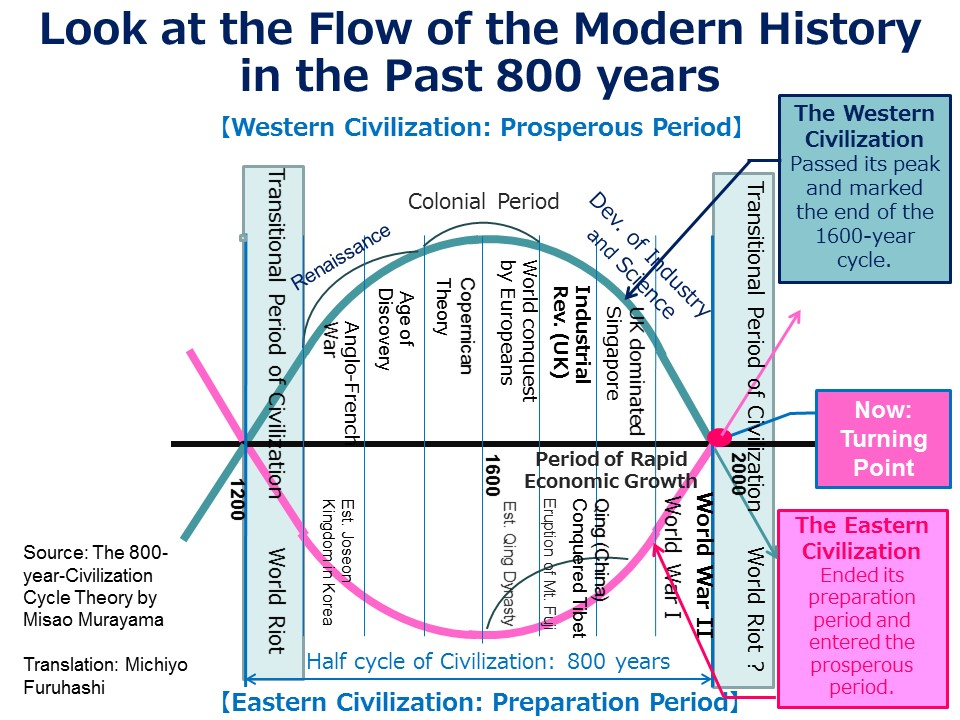 800 years Civilization Cycle