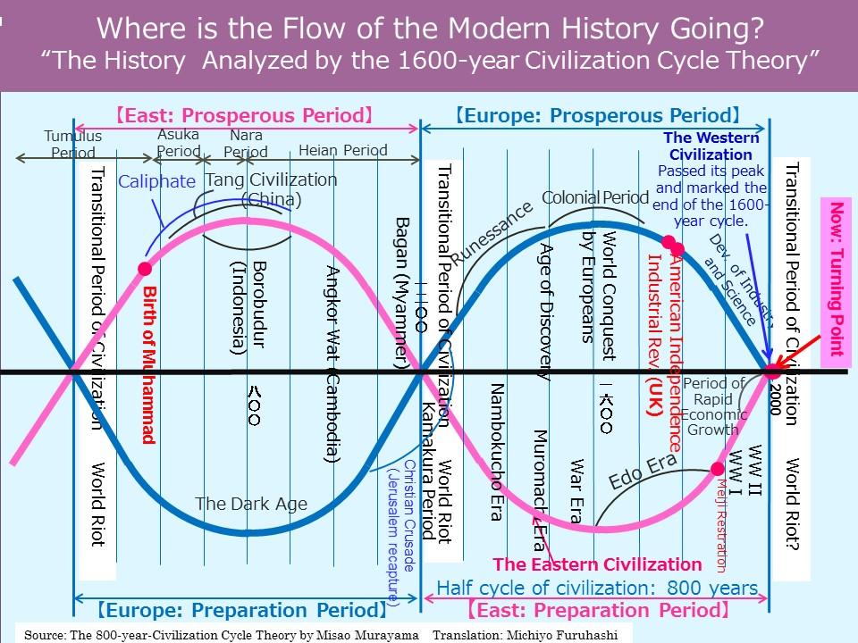 West&East Civilization Cycle